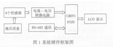 基于单片机实现多通道数据综合采集系统的应用方案