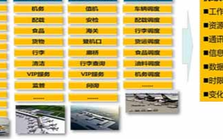 機場智能調度系統的功能及應用方案