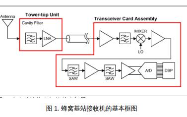 如何進行集成基站混頻器本振噪聲的計算和測量