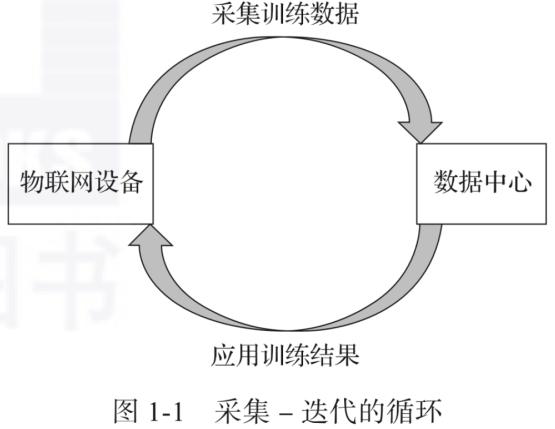 圖文詳解︰四大常見的物聯網協議