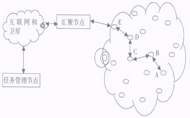 无线传感器网络的节点/拓扑结构和特点