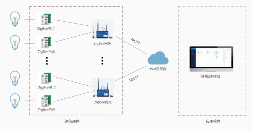 ZWS行業應用-照明管理系統方案