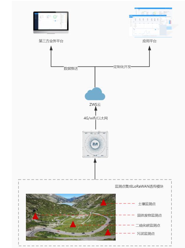 ZWS行業應用環境監測管理系統