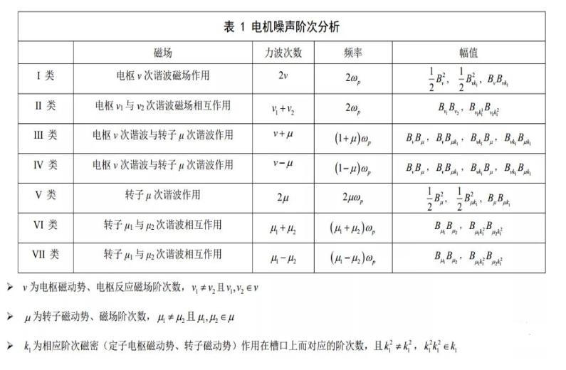 电机模态与振动的关系,驱动电机零阶模态及噪声说明