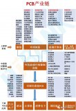 PCB产业链一览!上游原材料—中游基材—下游PCB应用