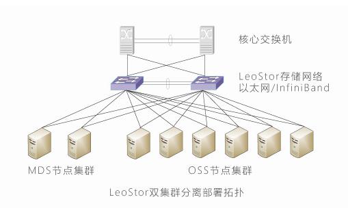 一文详解LeoStor并行存储系统