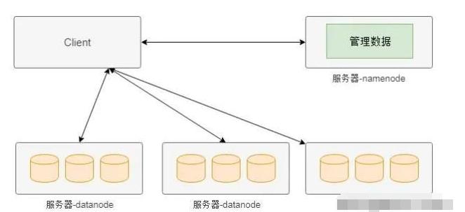 分布式存储常见的架构有哪些