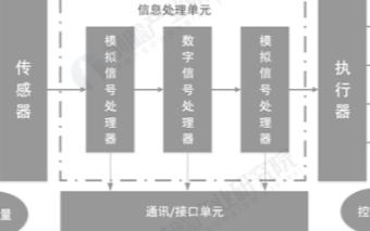 全球MEMS保持10%以上的高速增长,中国MEMS传感器需求增速高于全球