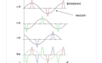 三次諧波是什么,三次諧波會造成哪些影響