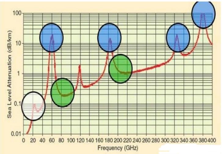毫米波雷达特点和通信技术