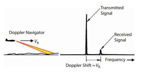 脉冲雷达的优点,脉冲波形参数