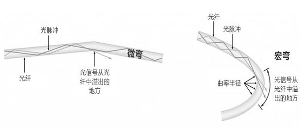 提高光纤跳线管理的灵活性和可靠性的方法
