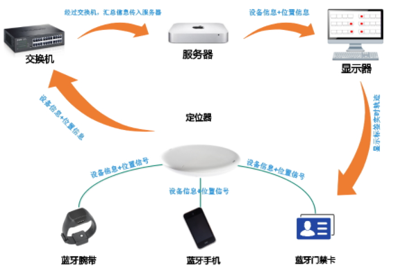 RFID定位系統的組成結構、應用及重要性