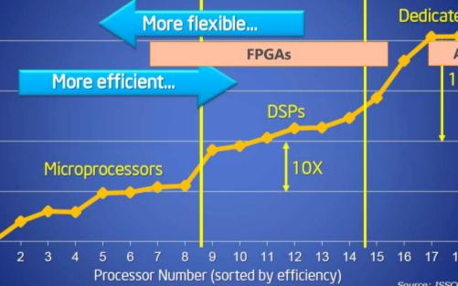 為什麼FPGA主頻比CPU慢,但卻可以用來幫CPU做加速