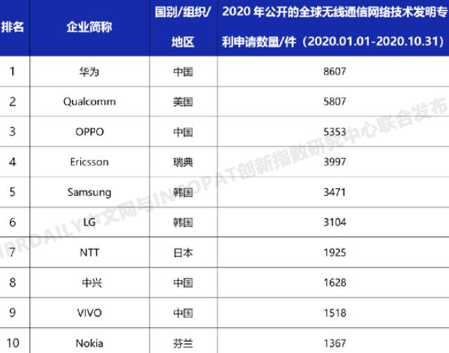 全球无线通信网络技术专利榜单出炉,华为仍是第一