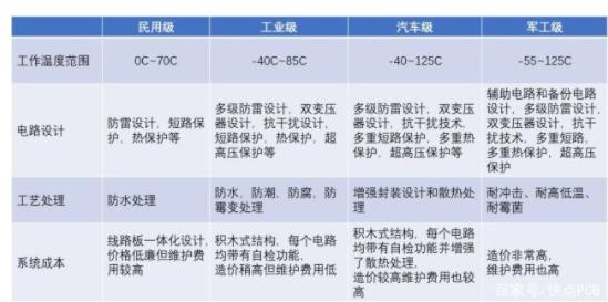 PCB設計中,如何選擇電源芯片