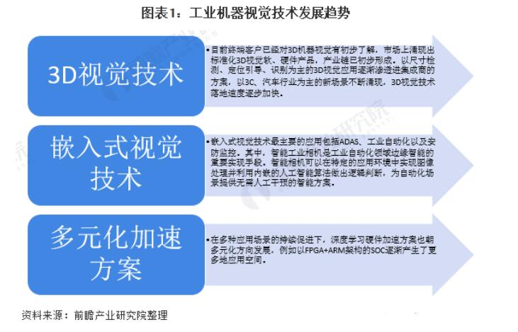 一文解析中國工業機器視覺行業的現狀及發展趨勢