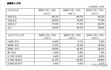 中芯国际Q3营收同比增长168.6% 首次突破10亿美元大关