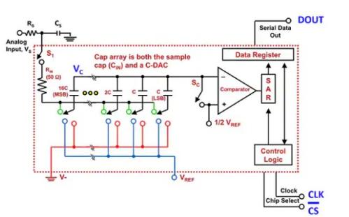 SAR ADC的模拟信号链和关键规格的详细说明