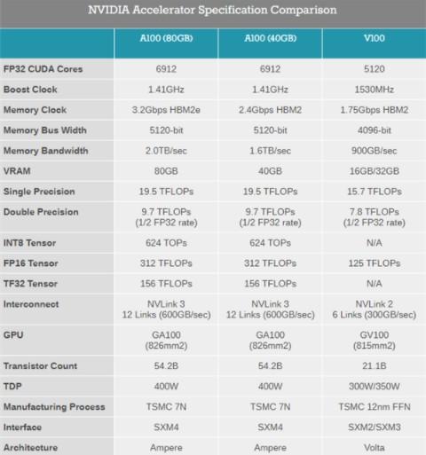 AMD刚刚发布7nm CDNA架构的MI100加速卡