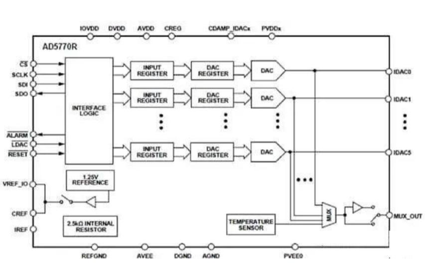 电流输出DAC的特性和应用详细说明