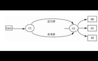 基于3×3对称耦合器的Labview软件解调方案