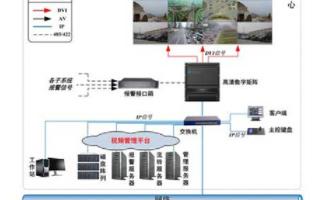 火车站视频监控系统的结构组成、功能及应用设计