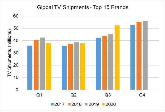 2020三季度全球电视出货量达5250万台