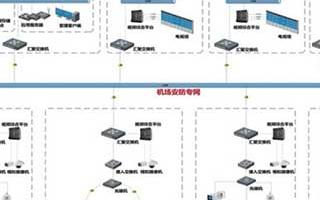 机场综合监控系统的结构组成和方案应用