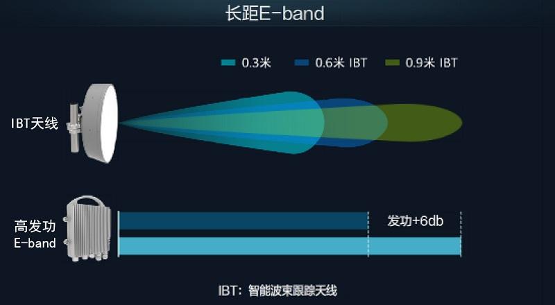 華為發布5G微波長距E-band解決方案