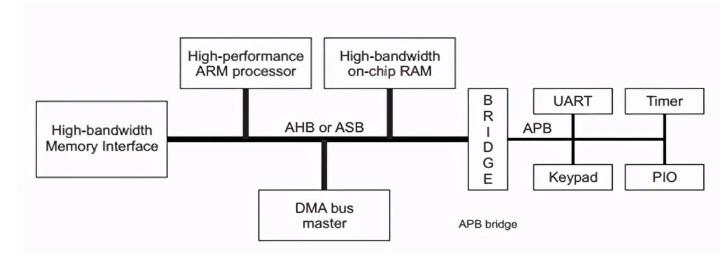 APB总线的应用框图及接口信号