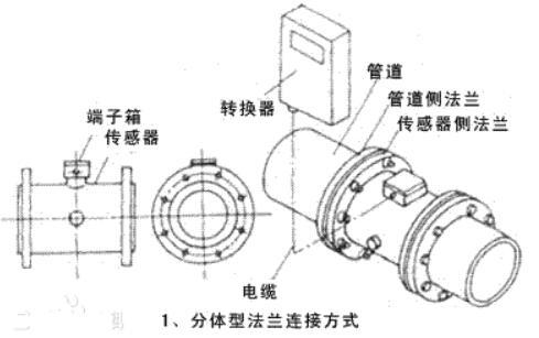 分体式电磁流量计的原理组成及故障排除