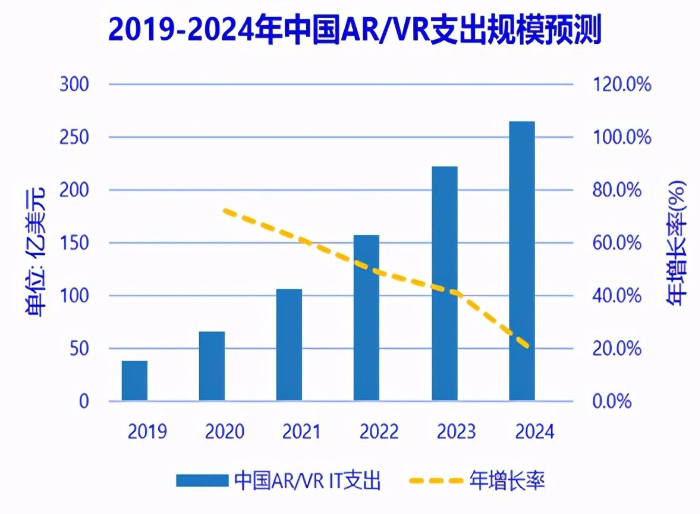 中国市场在AR/VR相关产品和服务的支出规模预测