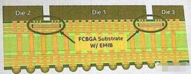 封装技术逐渐成熟,芯片技术将步入Chiplets时代