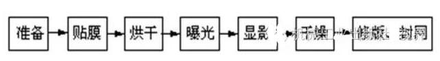 印制电路板的制作及检验
