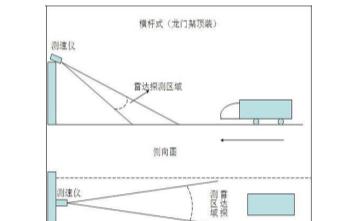 关于智慧交通(ITS)高速公路广域雷达测速仪的介绍