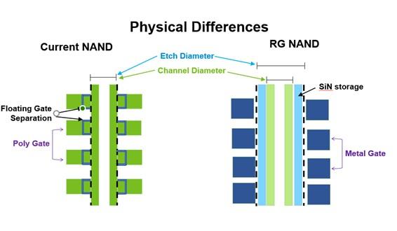 NAND加速邊緣計算場景化落地