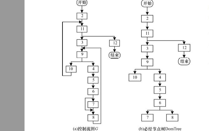 怎么样使用嵌套复杂度实现控制流混淆算法的论文资料说明