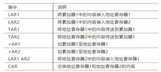 S7-300间接寻址中的寄存器间接寻址详解