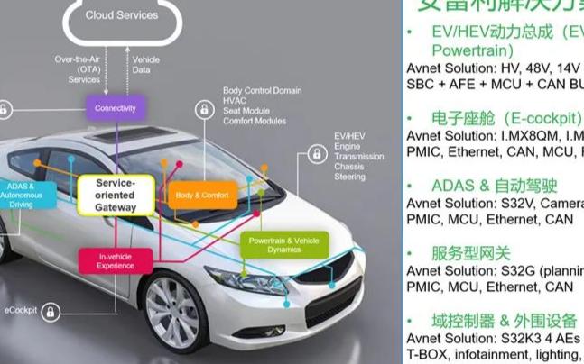 引人遐想的未來智能汽車