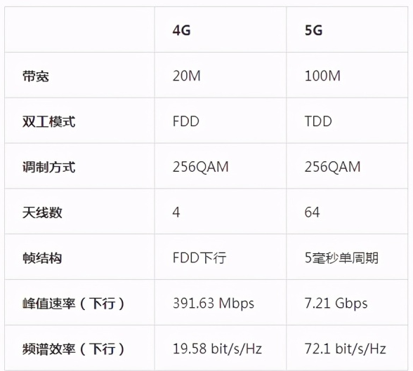 5G的频谱效率比4G有多高?