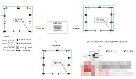 民航网络型光缆探测报警系统的特点及功能实现