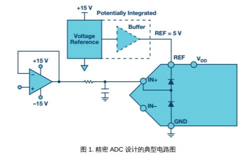 ADC輸入保護的設計經驗詳細說明