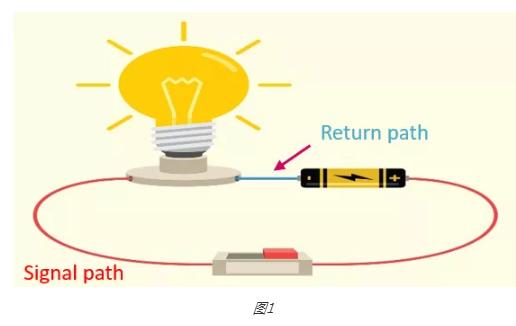 PCB设计过程中进行回流路径分析:高速信号回流路径