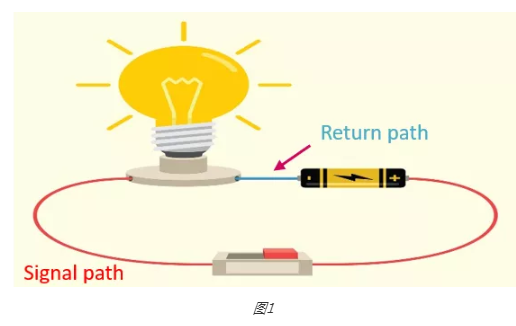 PCB設計過程中進行回流路徑分析:高速信號回流路徑