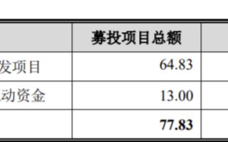 中興通訊5G芯片投資額為64.83億,由中興微電子作為項目主體