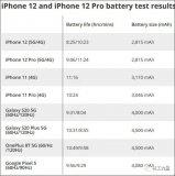 开启5G后iPhone 12的续航时间锐减