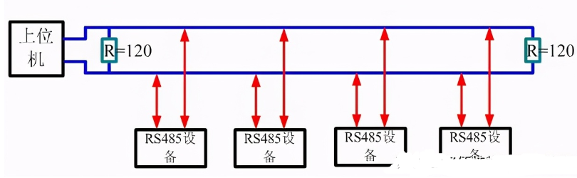 RS485转换器的作用及支持连接多少个设备?
