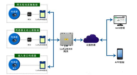 解决LORA自组网安全的办法