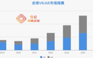 预计2025年全球VR/AR市场规模将超3500...